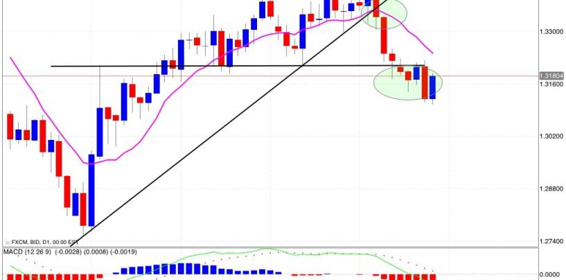 Analisi euro/dollaro: settimana incerta, possibile ripresa ribassista