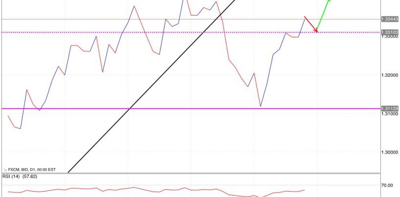 Analisi tecnica euro dollaro 16/09