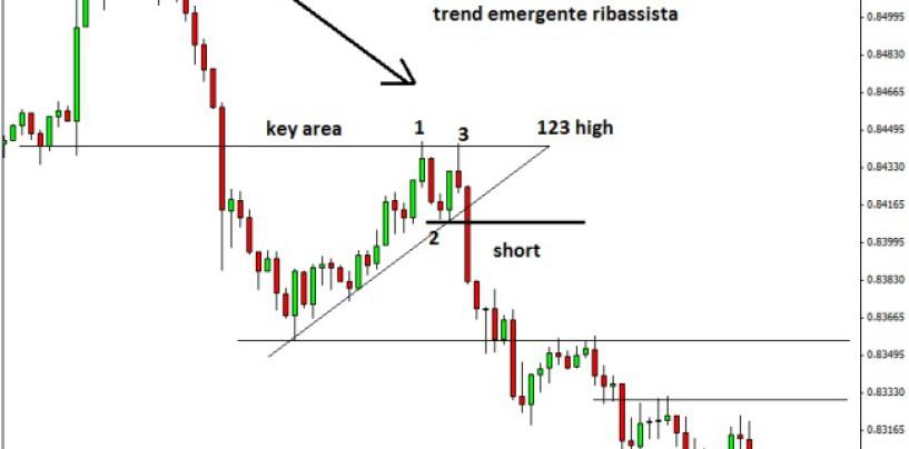 Opportunità di trading giornaliere: il pattern 123 high