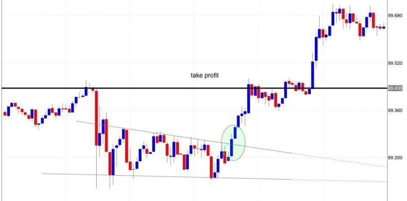 Esempio di trading nel mercato forex: rottura di fasi laterali