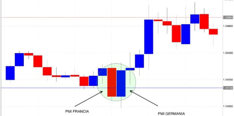 Fare trading sui dati macroeconomici: esempio di trading