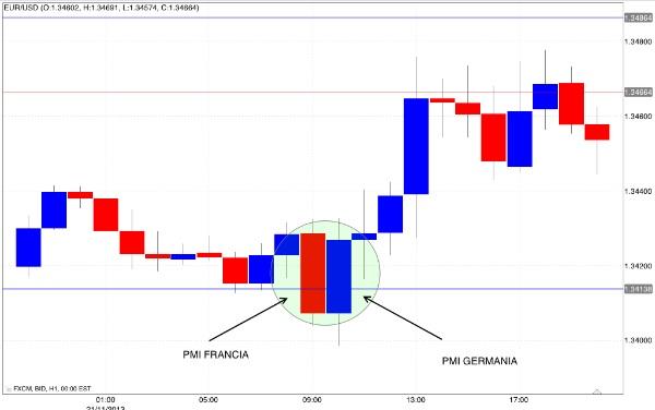 Trading dati macro
