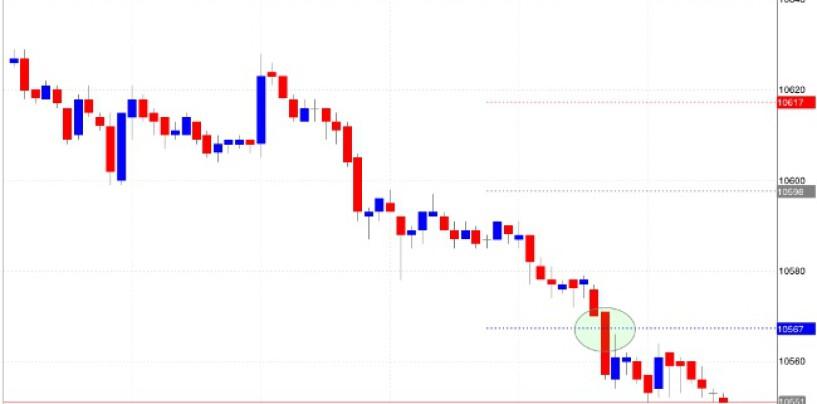 Analizzare il mercato con i pivot point