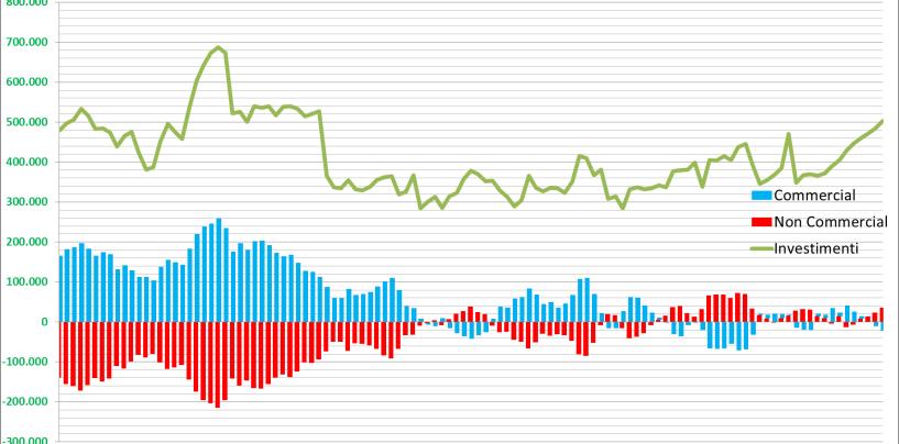 Posizioni nette dei grandi investitori