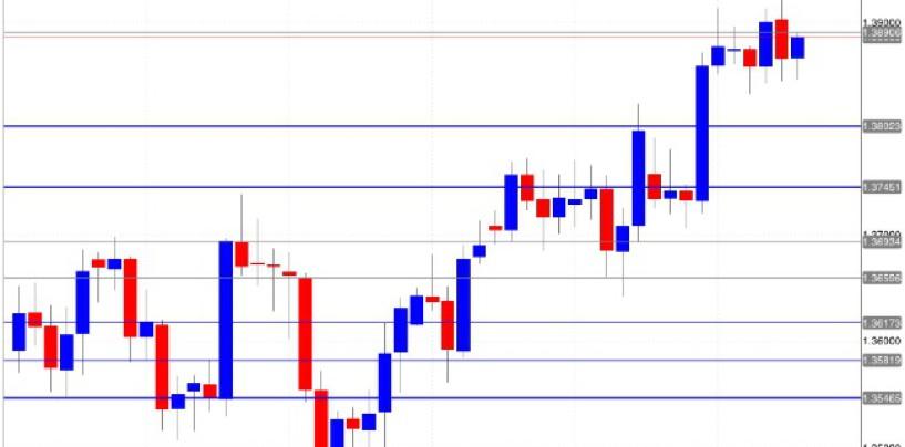 Cosa è successo all'euro/dollaro?