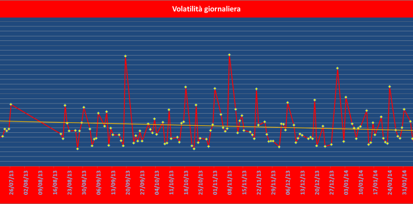 La misura della volatilità giornaliera