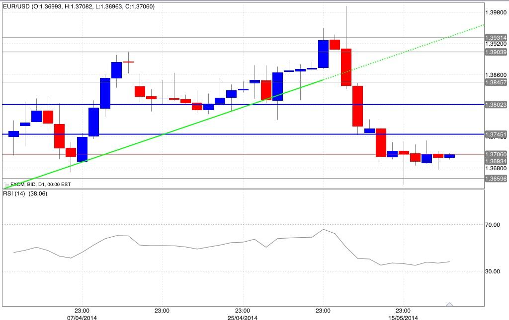 Trading euro