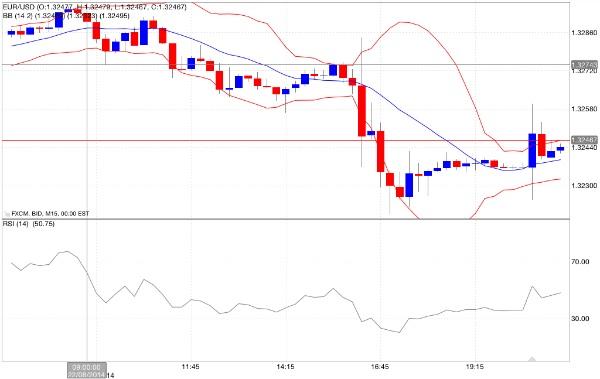 Tendenze giornaliere euro dollaro