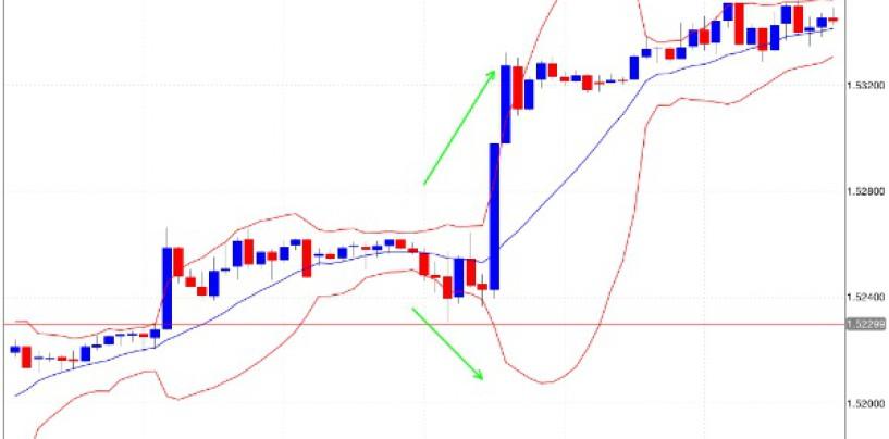Strategia per guadagnare con il forex trading