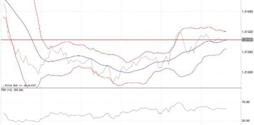 Segnali di trading forex: un modo semplice per interpretare i grafici