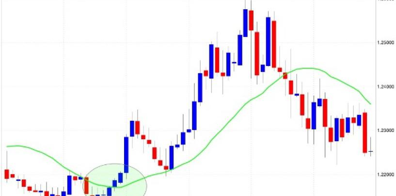 Strategia di trading per principianti: la media mobile doppia
