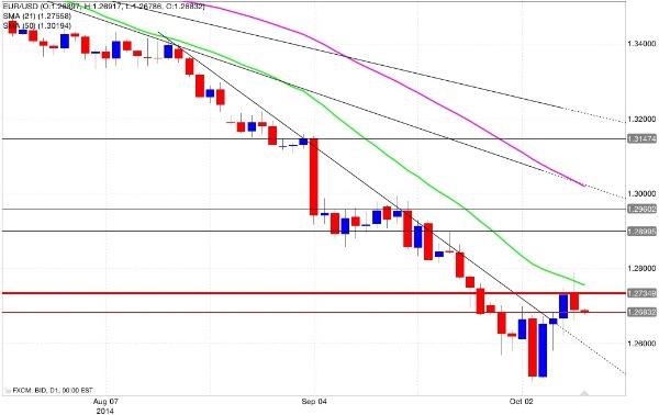 Euro dollaro grafico giornaliero