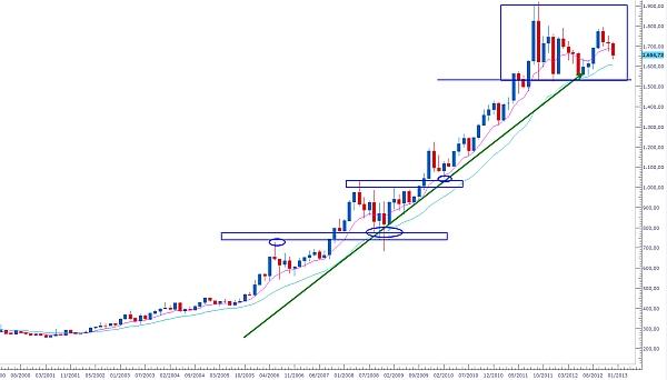 trading di lungo perido