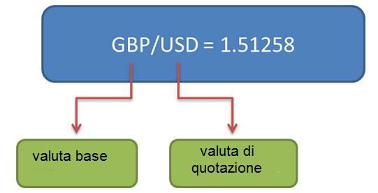 guadagnare-con-il-trading-forex-valute
