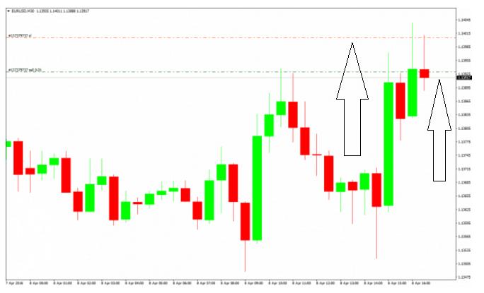 stop loss grafico esempio pratico