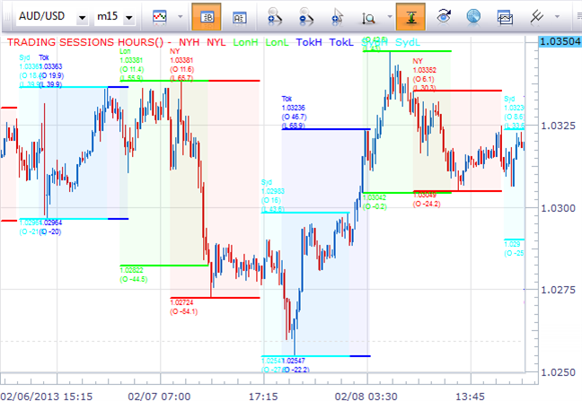 forex-intraday