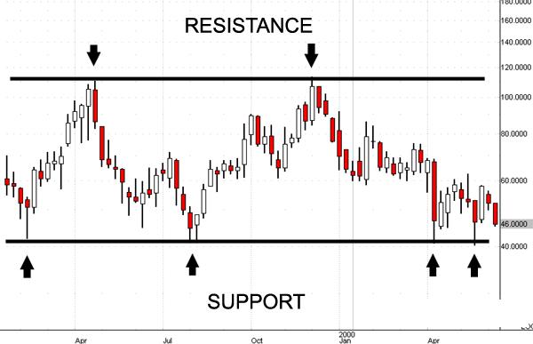 Strategia forex supporti e resistenze