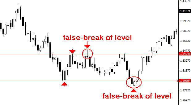 Forex-Breakout-Strategy