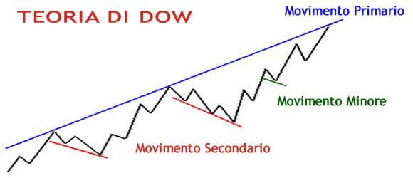 Opzioni-binarie-e-strategia-della-Teoria-di-Dow1-580x250