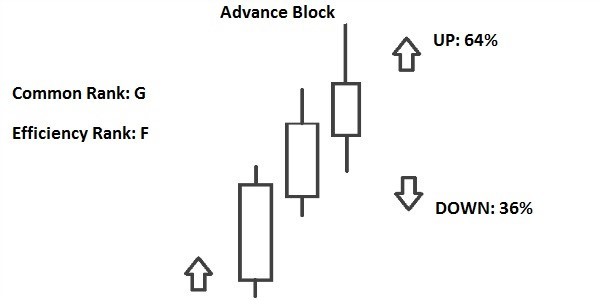pattern  candlestick advance block