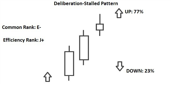 pattern candlestick deliberation stalled