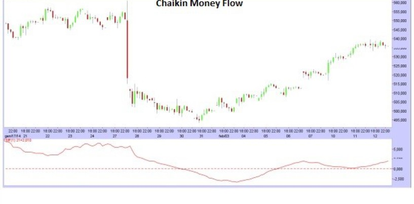 Indicatori di trading: Chaikin Money Flow