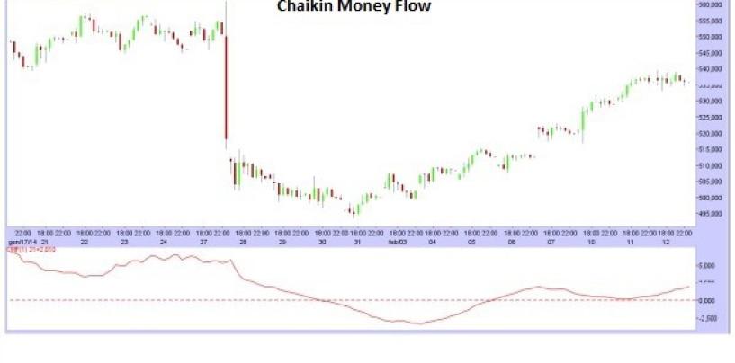 Indicatori di trading: Chaikin Money Flow