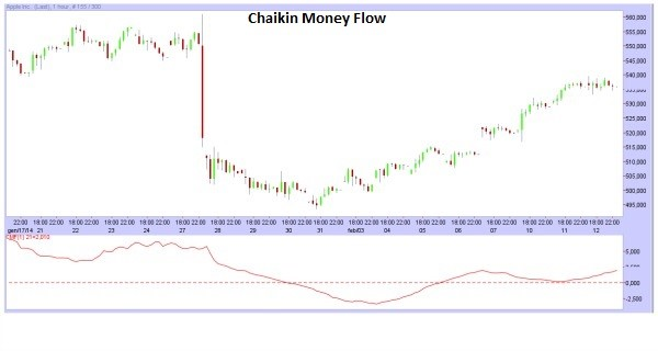 indicatore chaikin money