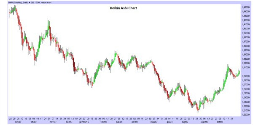 Come leggere un Grafico Heikin Ashi