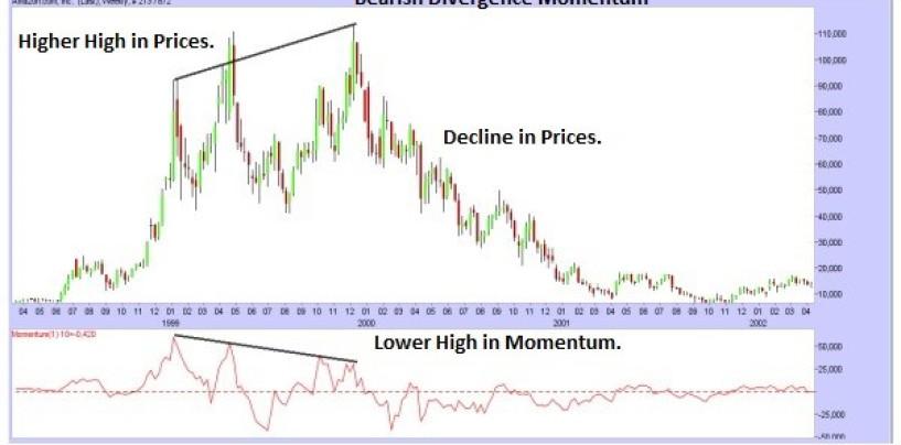 trading online: come utilizzare il momentum