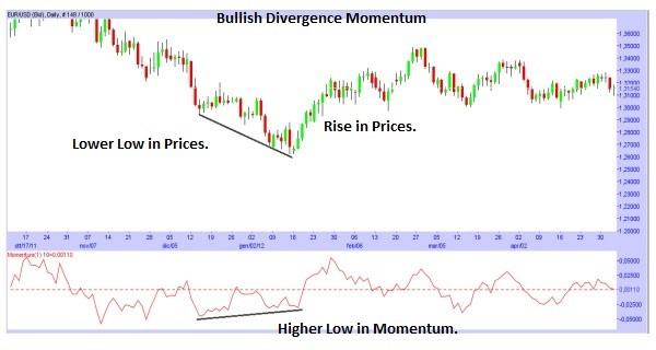 segnali momentum