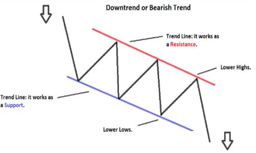 tendenza ribasssita