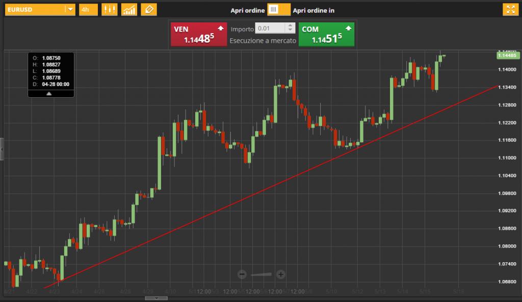 tracciare una trend line passo 3