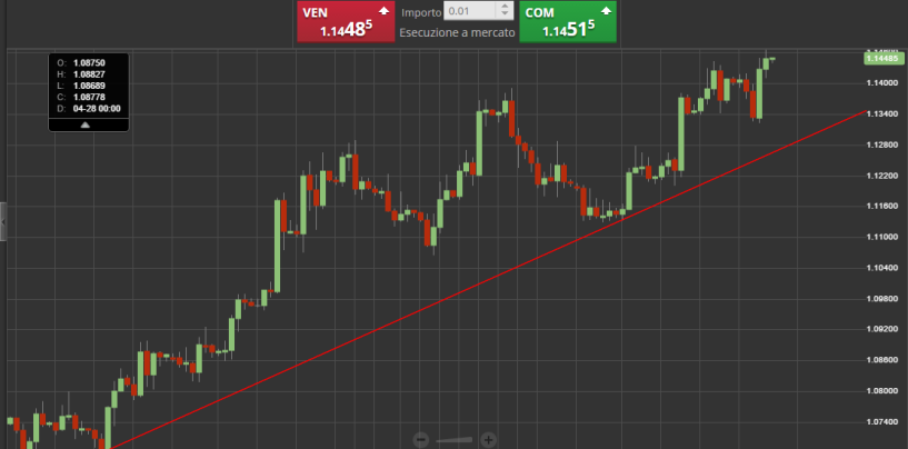 Tracciare una trend line con Sirix Webtrader di Markets.com