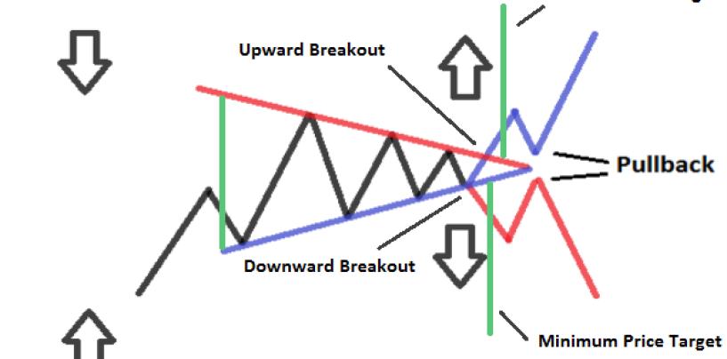 analisi tecnica: Triangolo Simmetrico