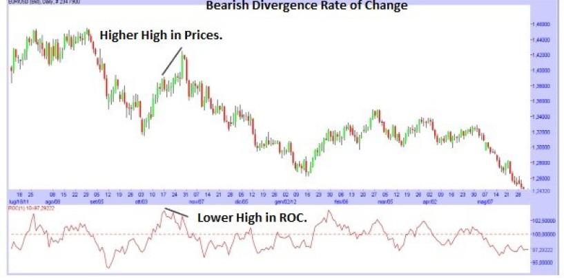 Indicatore di trading ROC