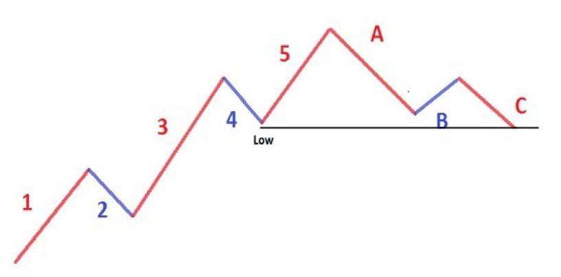 Le Tre Linee Guida delle onde di Elliot