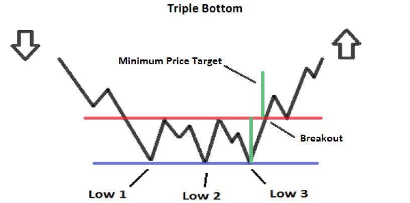 Formazioni analisi tecnica Triplo Minimo