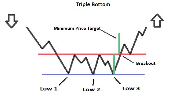 triplo minimo trading