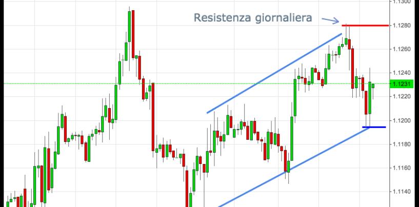 Cambio euro-dollaro in rialzo nel Forex: il valore si avvicina alla resistenza