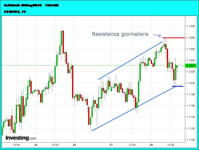 analisi_giornaliera_euro-dollaro_29settembre