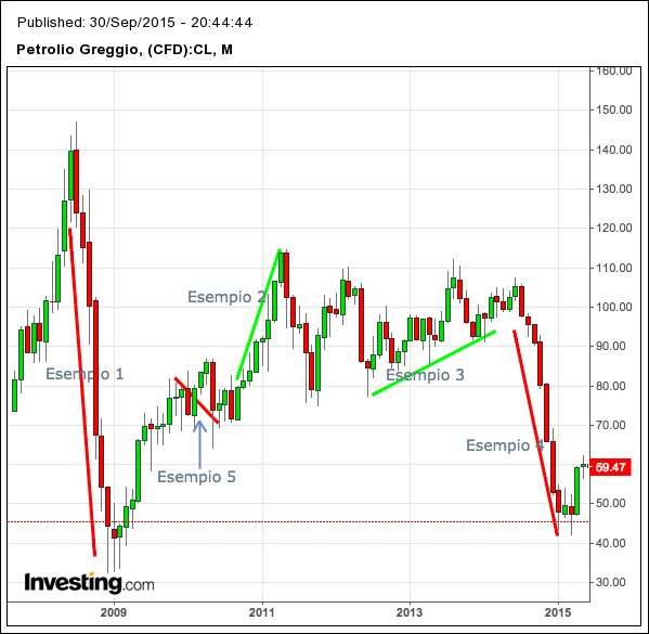 cambio_petrolio_greggio_mensile