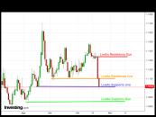 Cambio euro-dollaro: analisi e market movers settimana 26-30 Ottobre 2015