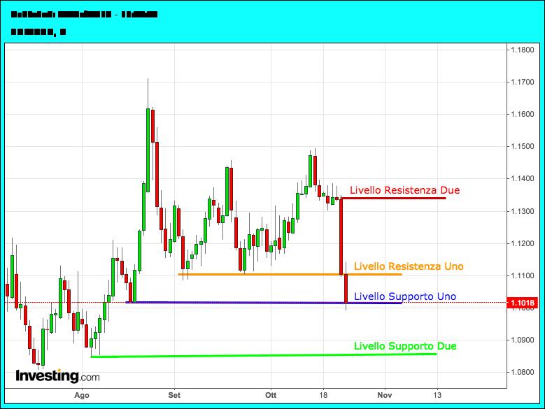 Analisi-euro-dollaro-26-30Ottobre