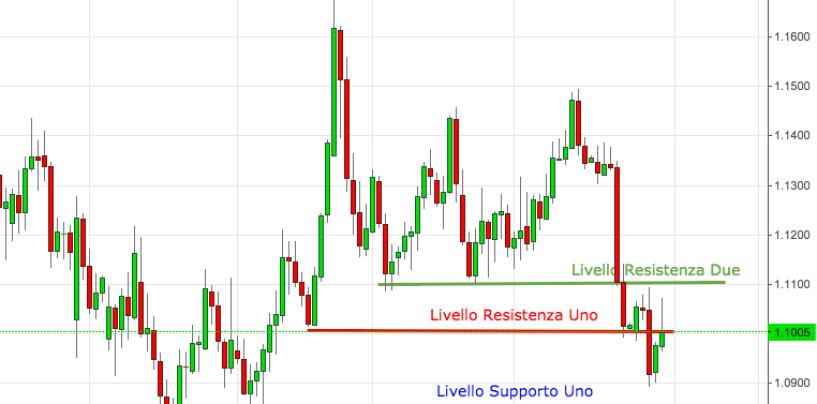 Cambio euro-dollaro: analisi e market movers settimana 2-6 Novembre 2015