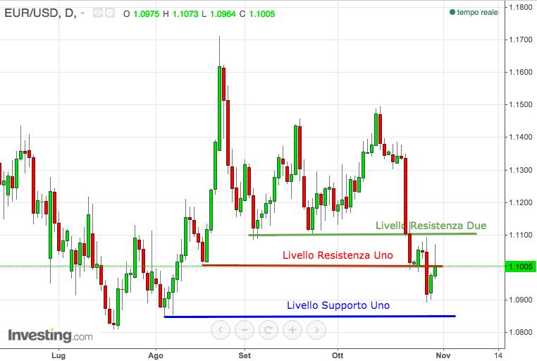 analisi-cambio-euro-dollaro-settimana-2-6-novembre