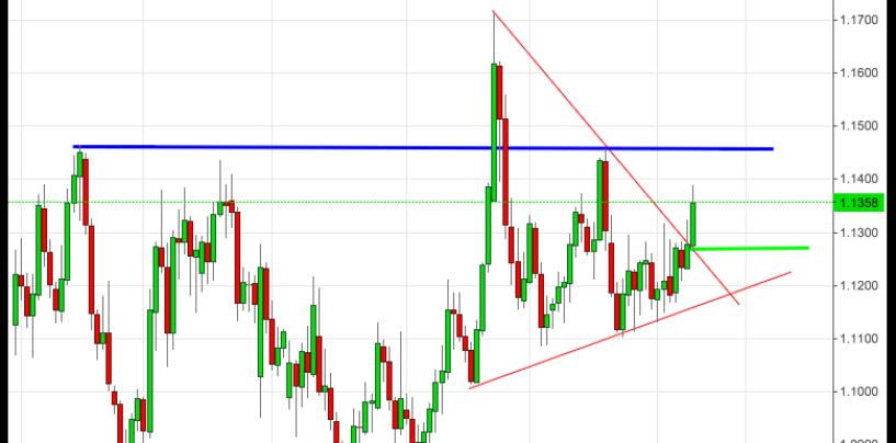 Cambio euro-dollaro: Analisi e Market Mover per settimana dal 12 al 16 Ottobre 2015