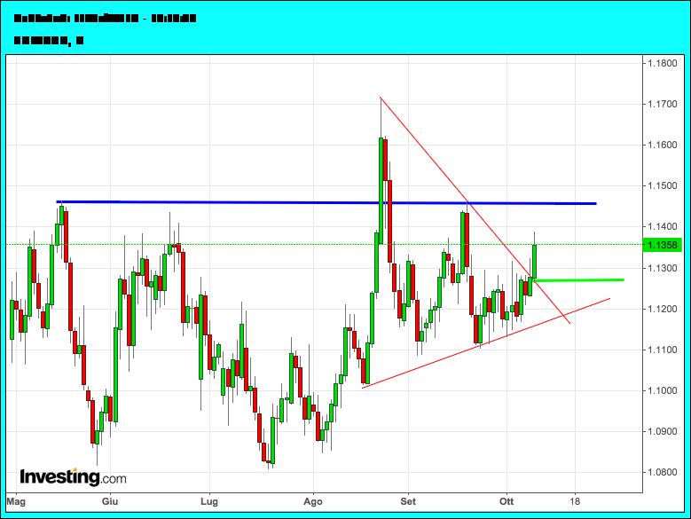 analisi_euro-dollaro_settimana12-16Ottobre