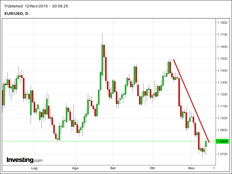 cambio-euro-dollaro-grafico