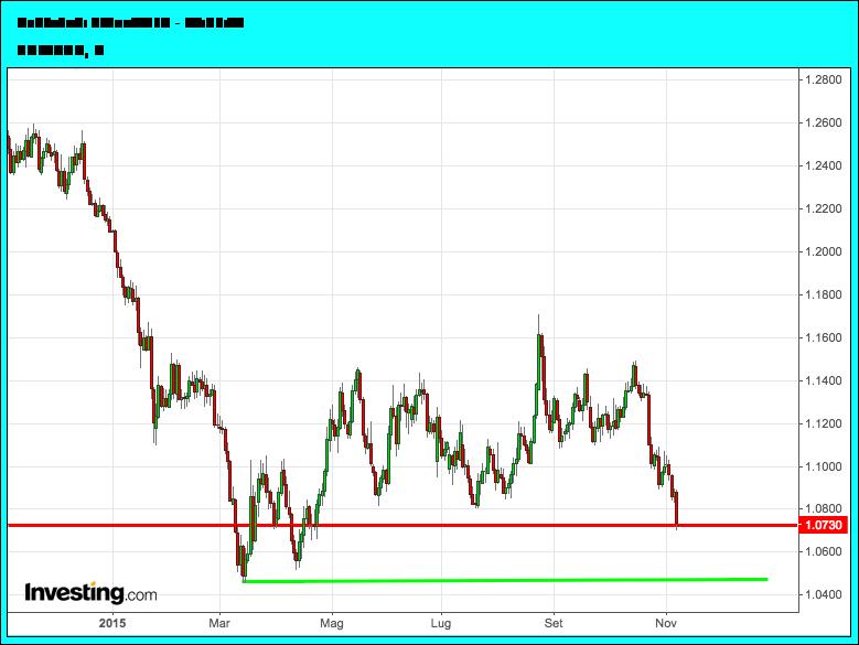 euro-dollaro-grafico-medio-periodo